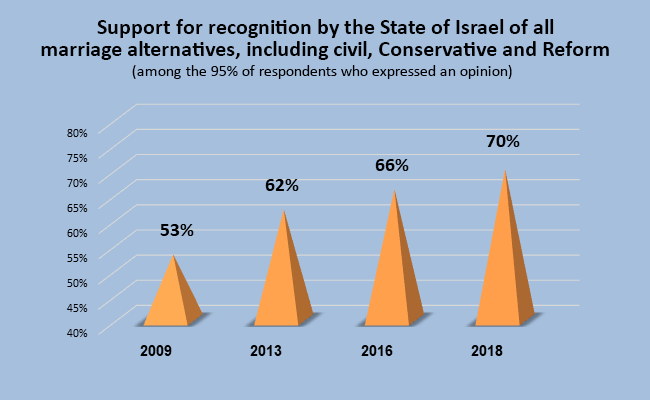 Support for recognition by the State of Israel of all marriage alternatives, including civil, Conservative and Reform