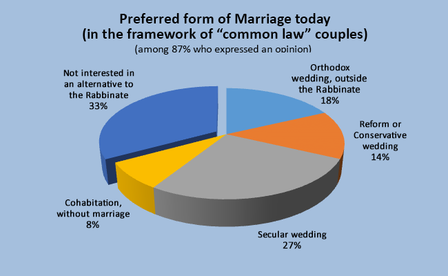 "Preferred form of Marriage today (in the framework of ""common law"" couples)"