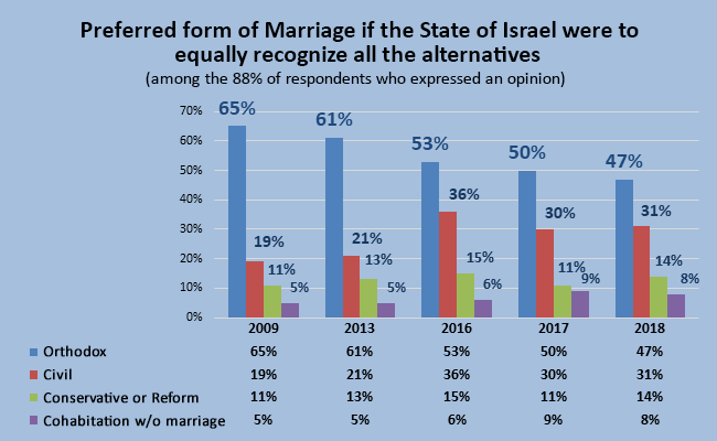 Preferred form of Marriage if the State of Israel were to equally recognize all the alternatives