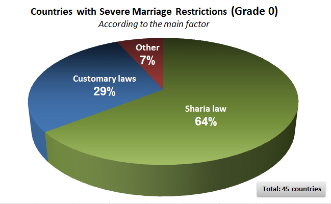 Countries with severe marriage restrictions