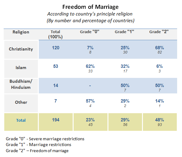 freedom of marriage according to country's principle religion