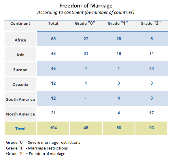 freedom of marriage according to continent