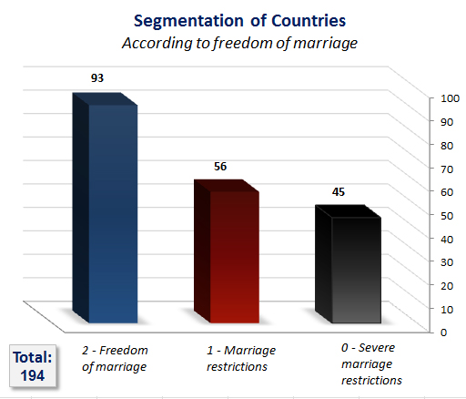 segmentation of countries according to freedom of marriage