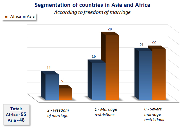 segmentation of countries in asia and africa according to freedom of marriage