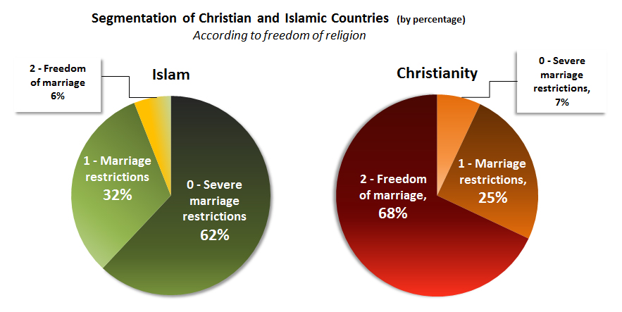 segmentation of christian and islamic countries according to freedom of religion