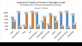 68% of the Israeli public supports freedom of choice in marriage